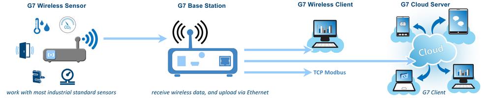 easemind g7 wireless data logger